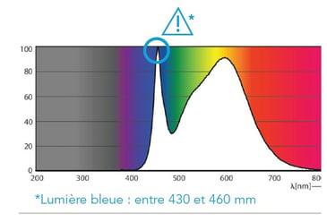 Lumière bleue-1